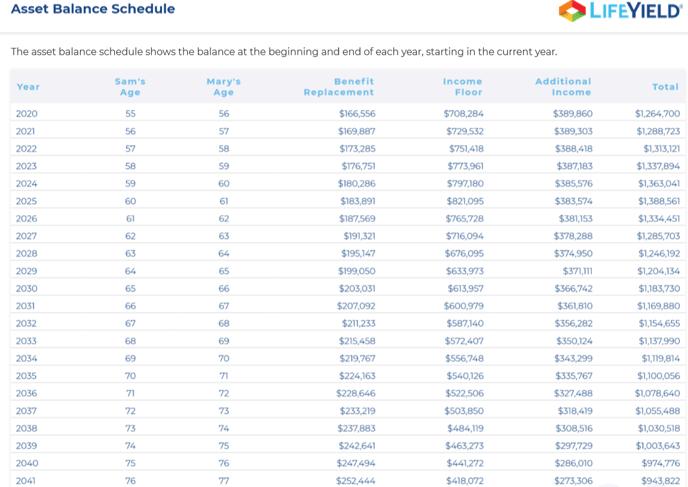 Asset Balance Schedule