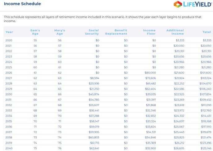 Income Schedule