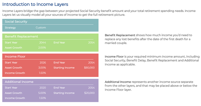 Intro to Income Layers