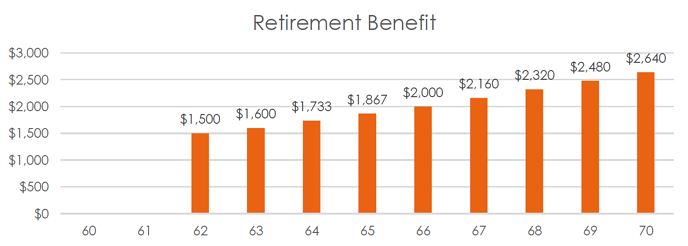 Retirement Benefit Graph Social Security Overview