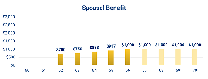 spousal_benefit